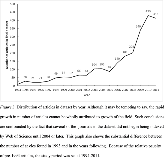Article distribution by year