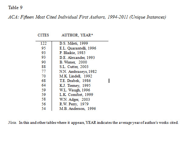 Individual Author Most Cited