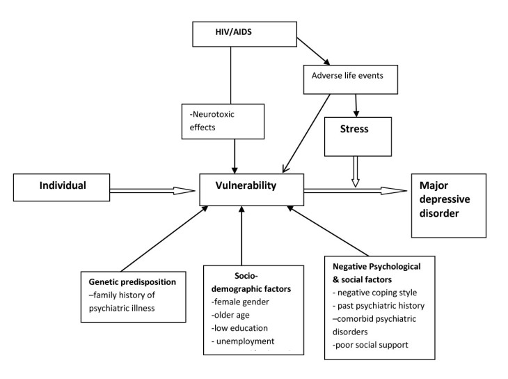 Here is a schematic diagram of the development of Major Depressive Disorder as a form of the diathesis-stress model. (http://www.biomedcentral.com/content/figures/1471-244X-11-205-1-l.jpg)