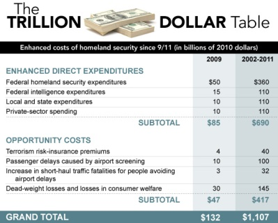 Mueller and Stewart's 2011 estimate of Post-9-11 Homeland Security Spending (from Slate.com).